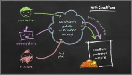Определяем IP за Cloudflare